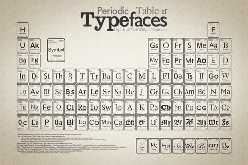 Периодическая система шрифтов