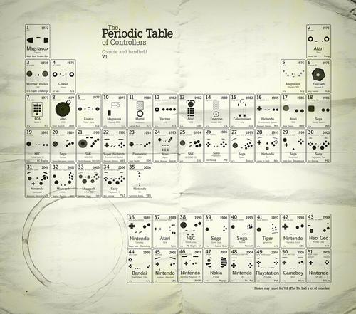 Периодическая таблица игровых контроллеров