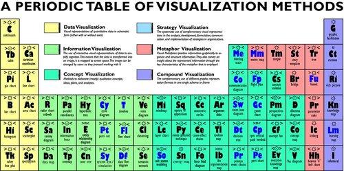 Периодическая таблица визуализации