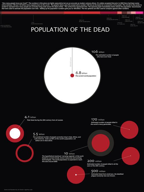 Численность мертвецов