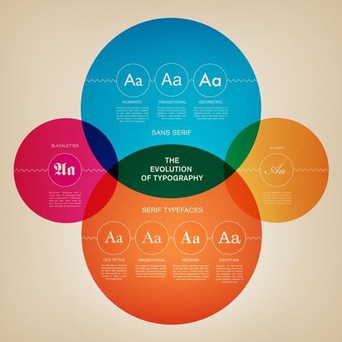 Эволюция типографики