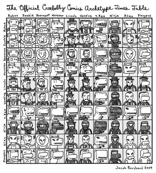 Таблица архетипов