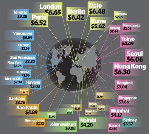 Мировые цены на бензин