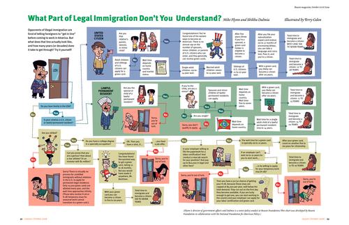 Как получить американское гражданство