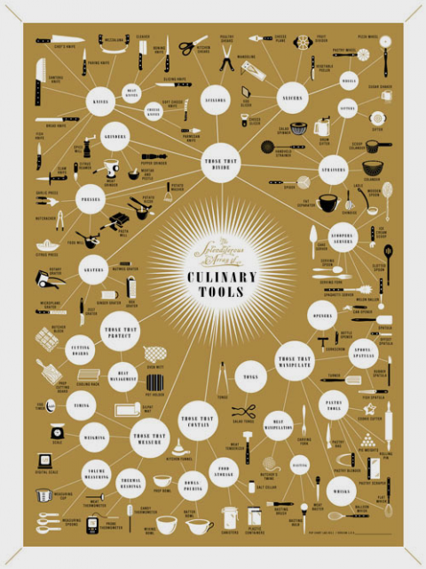 Кухонный плакат