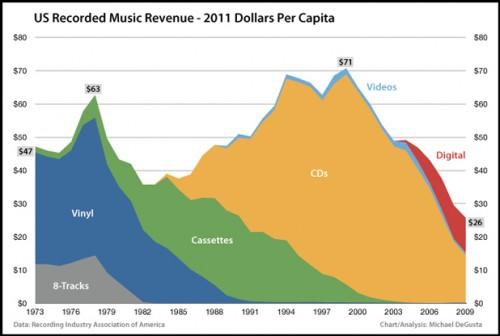 График музыкальной индустрии