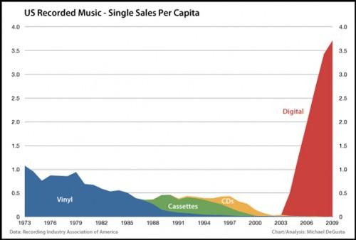 График музыкальной индустрии (синглы)