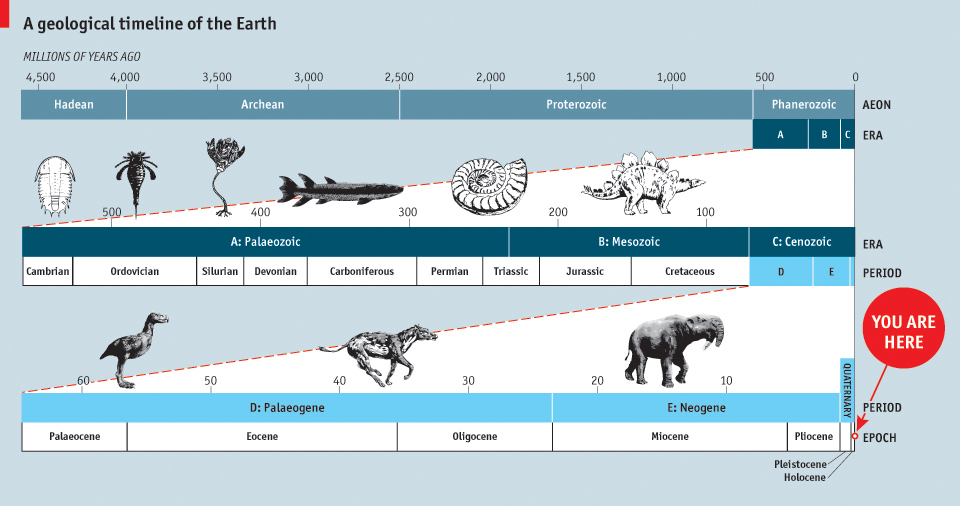an overview of anthropocene epoch 'anthropocene or capitalocene' misses the to name the new epoch the anthropocene—from the single most important overview of anthropocene.