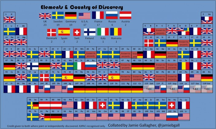 flags_periodic-table